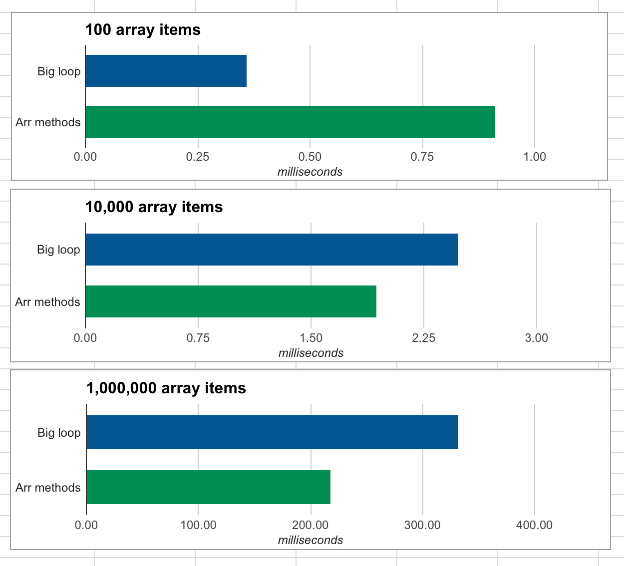 Array method performance is generally better than that of a big loop.